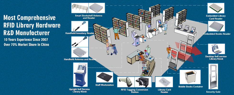 China best Library RFID Reader on sales